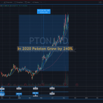 PTON stock grew by 246% in 2020