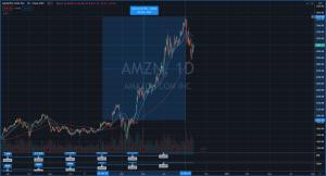 Amazon stock grew by 86% in 2020